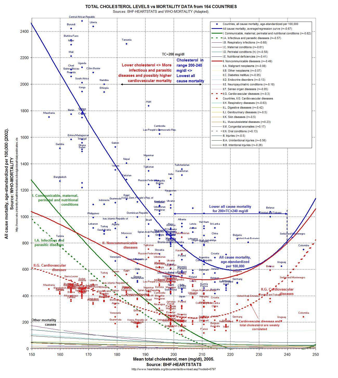 Taus de cholestérol et mortalité