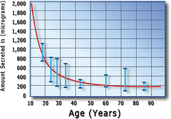 human_growth_hormone_chart