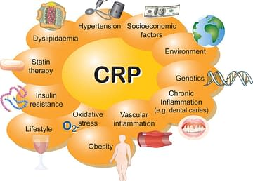 Effect of c-reactive protein level