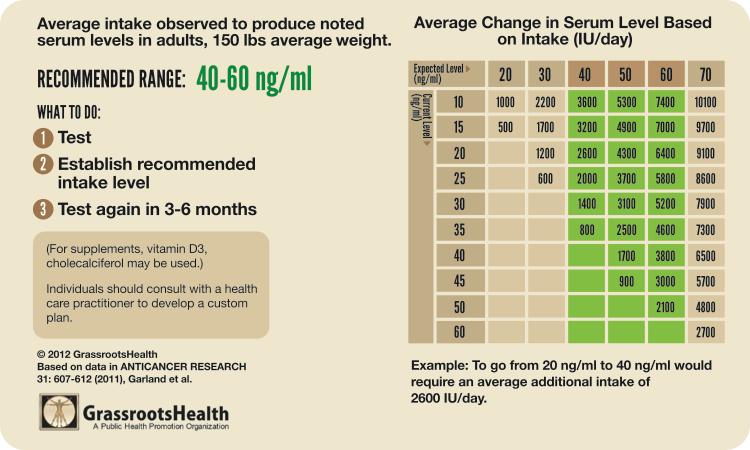 chart-serum-level-intake-vitamin-D