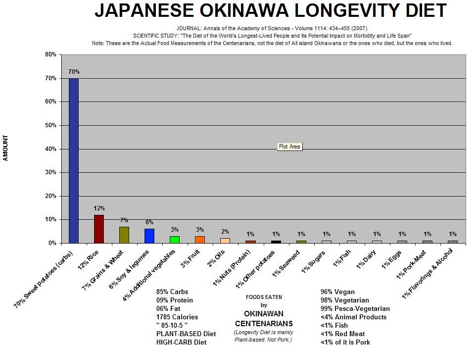 Okinawa Diet Centenarian Food List Bar Chart